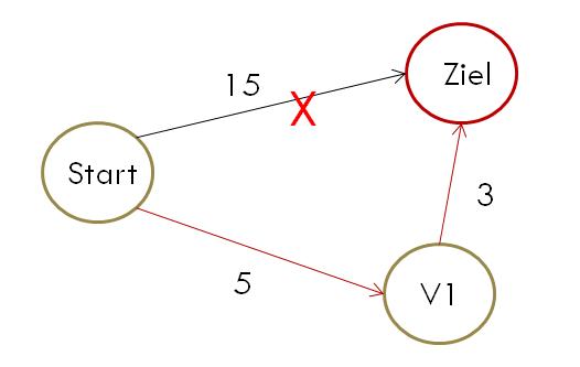 Der Algorithmus von Dijkstra