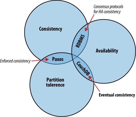 CouchDB im CAP-Theorem, entnommen aus Anderson(2011)