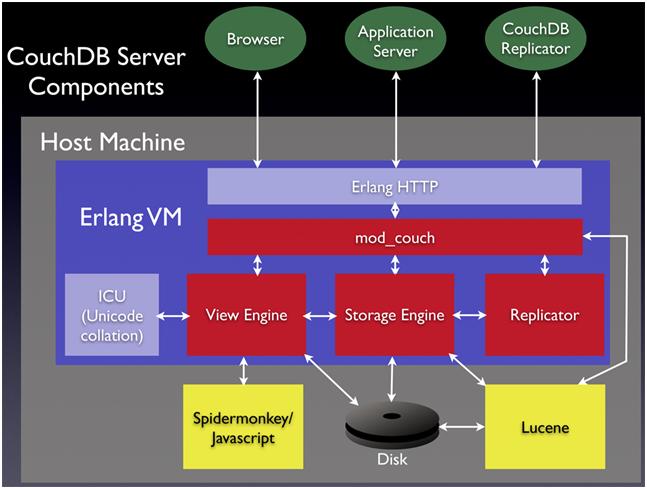 Architektur und Implementierung des CouchDB-Servers