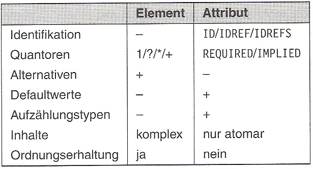 Unterschied_Element_Attribut