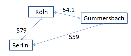 Abbildung eines gewichteten Graph-Modells
