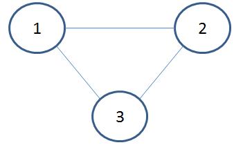 Abbildung eines einfachen Graphenmodells