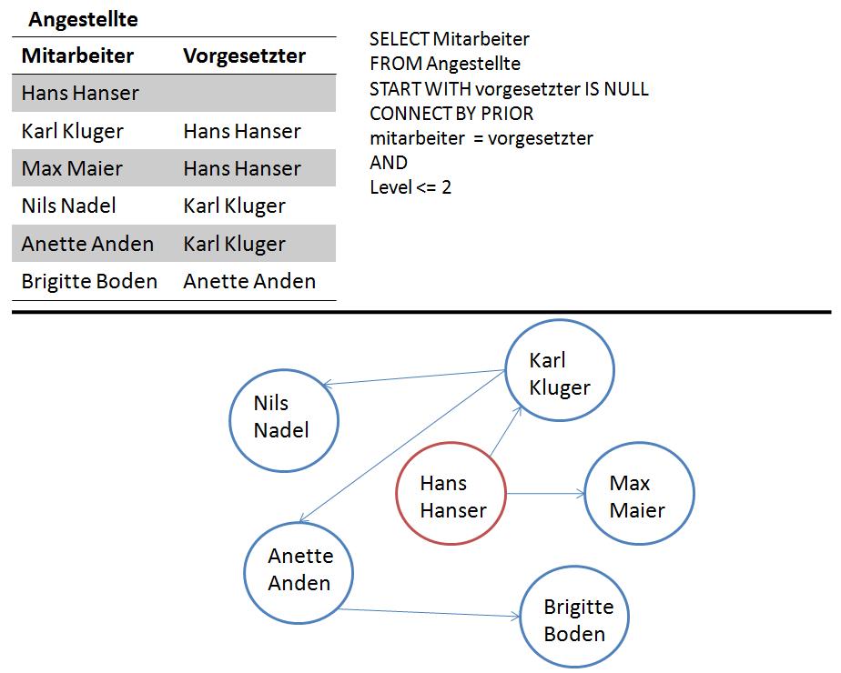 Unterschied RDBS vs. Graphenmodell, o. RDBS mit rekursiver Abfrage, u. Graphenmodell