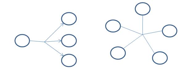 Abbildung eines Graphen mit Hyperkanten, l. gerichtet r. ungerichtet