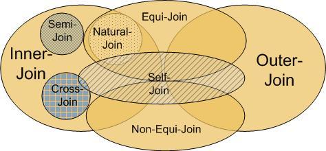 Inner-Outer-Join-SQL
