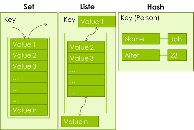 Value Typen in Redis
