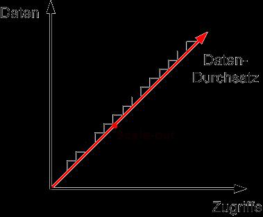 Horizontale Skalierung, bei steigenden Zugriffen und Datendurchsatz
