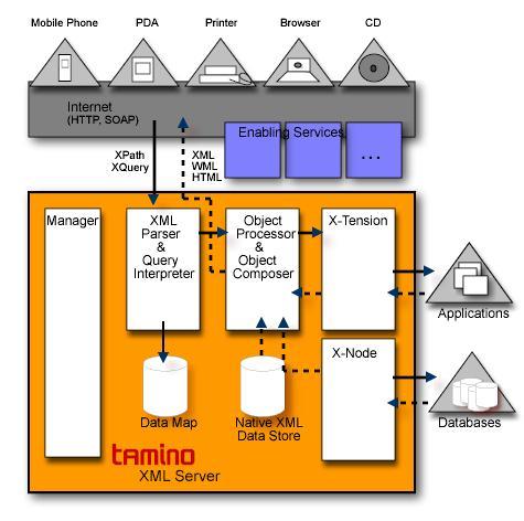 Tamino Architektur